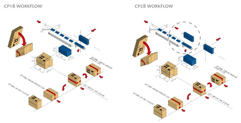CP18 / CP28 Layout