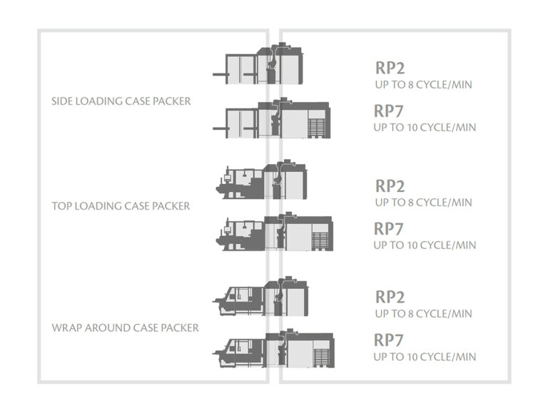Case Packer - Palletizer integrated versions Thumbnail